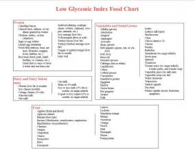 List of low gi foods important for someone with pcos like me