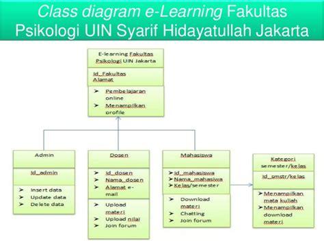 learn class diagram penerapan e learning pada organisasi