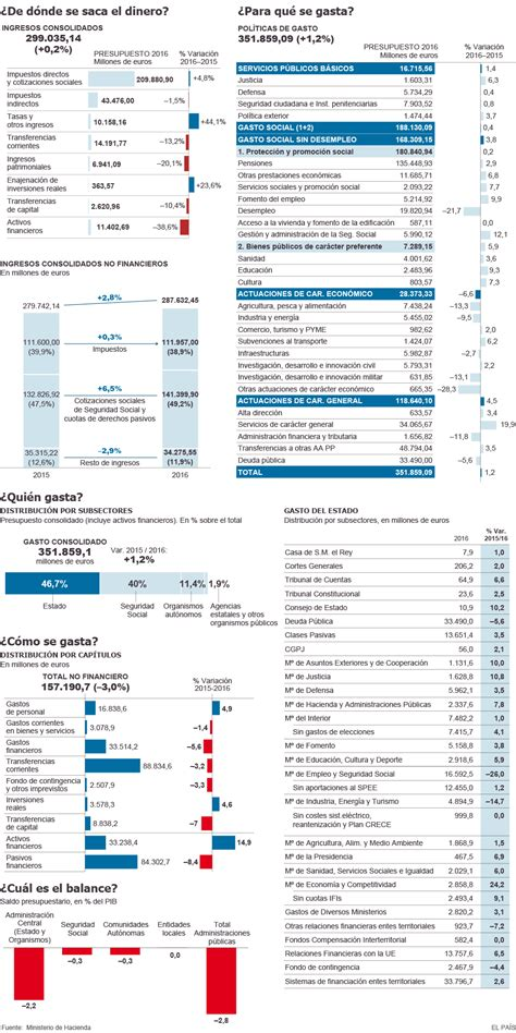los presupuestos de 2016 avanzan que parte de las pensiones se ingresos y gastos de los presupuestos de 2016 actualidad