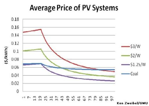 solar cost per watt financial press articles on solyndra bankruptcy reflect economic and engineering incompetence