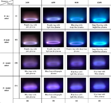 what color is plasma variation in plasma colour for nichrome sputtering