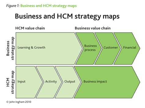 Top Mba Hcm by Investing In The Accumulation Of Human Capital Croner I