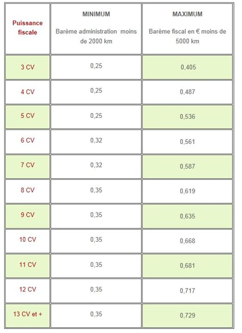 calcul frais kilometrique impots 5490 comment calculer les frais kilom 233 trique