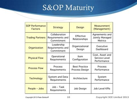 scor project workshop sales operations planning sop