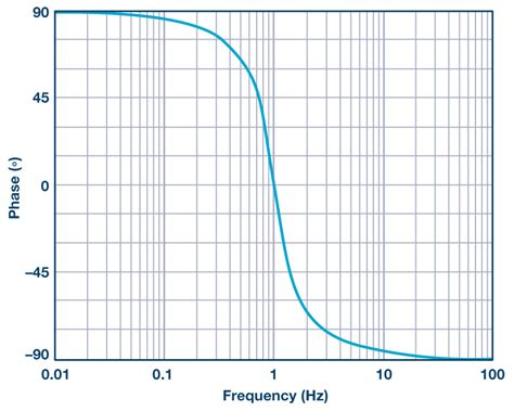 high pass filter là gì the band pass response in active filters analog devices