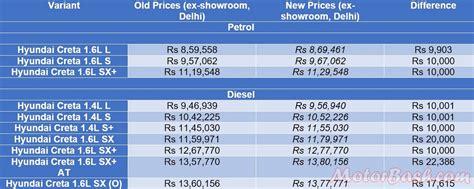 hyundai price list in india hyundai mocks at buyers increases already overpriced