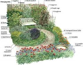Herb Garden Plan garden plans herbs landscaping ideas