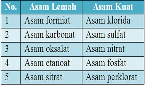 asam format adalah asam kuat e mengidentifikasi asam pusat sumber belajar ipa online