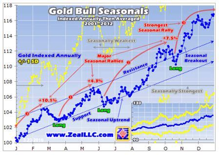 seasonal pattern for gold seasonal patterns suggest gold may be strong in april