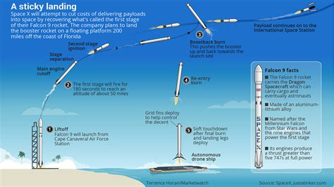 Realtor by Musk S Spacex To Use Drone Ship To Recover Rocket