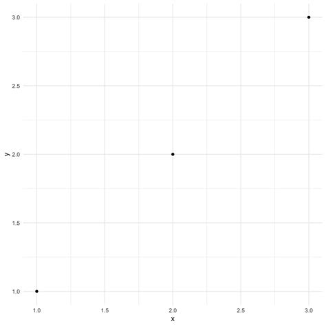 ggplot theme base size extending ggplot2 ggplot2