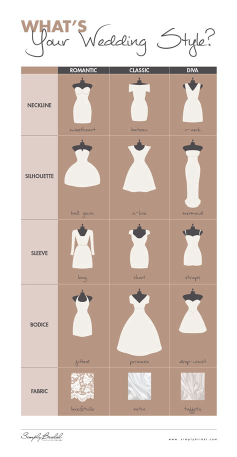 Histroy And Styles Of Wedding Dresses by Wedding Gowns What S Your Wedding Style Infographic