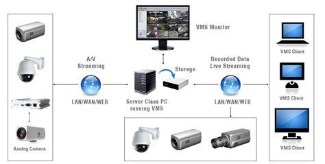 cctv ptz wiring schematic get free image about wiring
