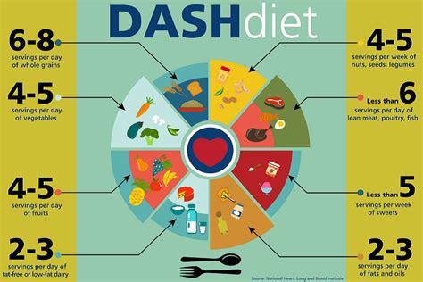 dash best dash best diet in usa amazing healthy food