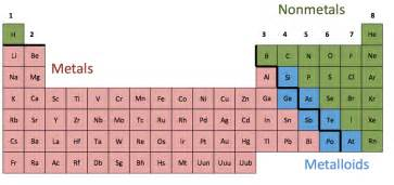 periodic table groups metals nonmetals metalloids the