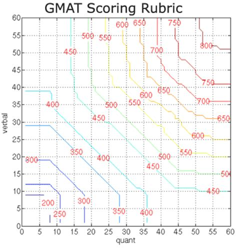 Mba Programs Gmat 50 by Gmat Princeps P 225 4 Prepara 231 227 O Para O Gmat