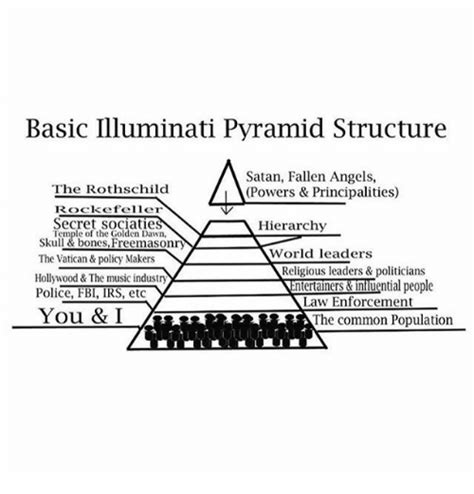 basic illuminati structure basic illuminati pyramid structure satan fallen