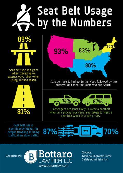 statistics about seat belts infographics portfolio cq marketing