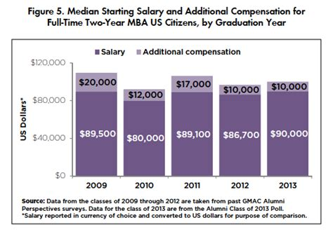 Median Income With Mba by Mba Salary And Return On Investment Kaplan Test Prep