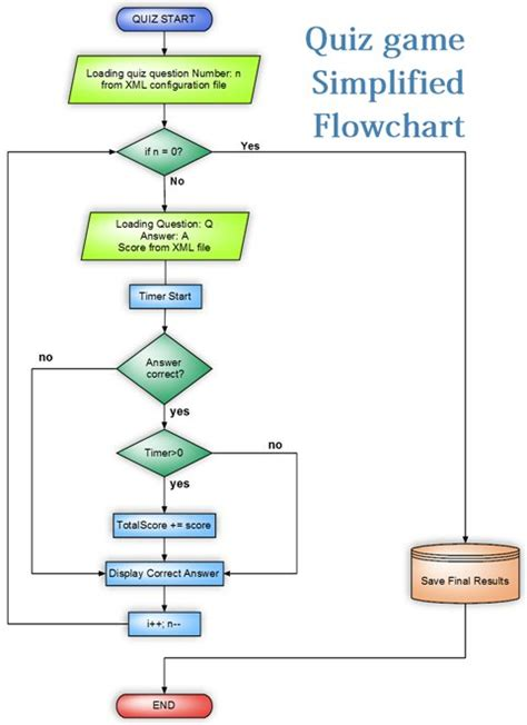 wiki flowchart flow chart wiki ensign electrical circuit diagram