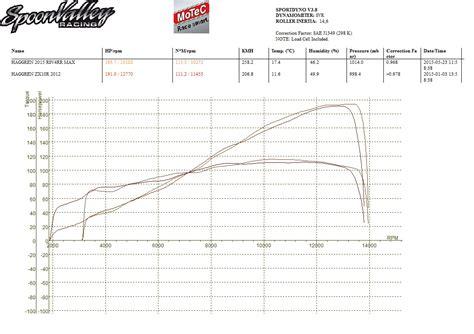 2016 zx10r dyno wiring diagrams repair wiring scheme