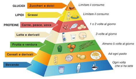 piramide alimentare vuota la piramide alimentare alla nostra scoperta