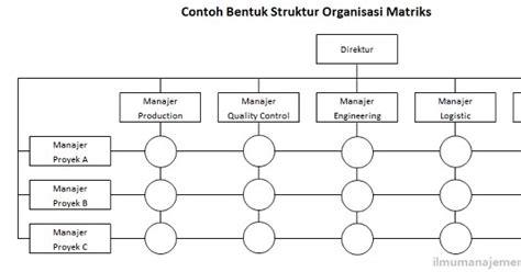 layout perusahaan apple this blog for you all struktur organisasi matrix pada