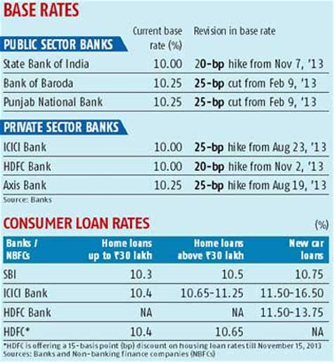 state bank of india interest rates on home loans 220 r 252 n