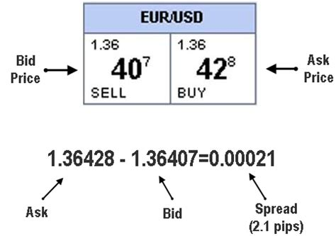 bid prices forex trading terminology 187 learn to trade