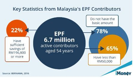epf dividen announcement 2016 imoney says look beyond epf dividends for retirement the