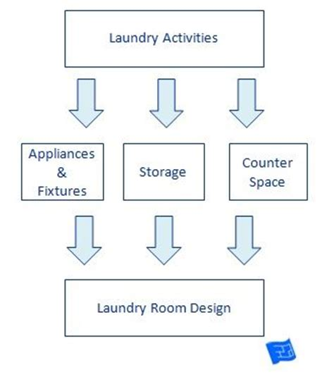 kitchen layout explanation how to design a laundry room follow this process click