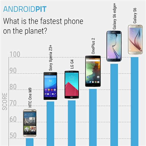 fastest android fastest android phone we test 2015 s most powerful