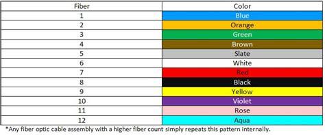 fiber color code fiber optic cable information