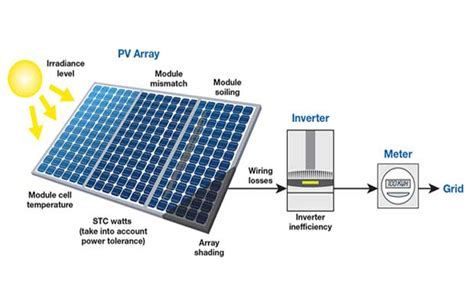 home solar panel calculator here is how you can calculate the annual solar energy
