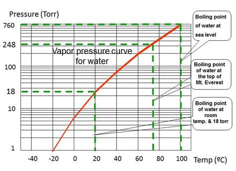 vapor pressure of water at room temperature simple physics for the high vacuum processing industry