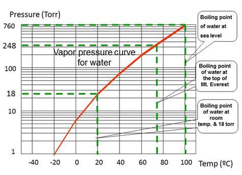 Vacuum Vs Pressure Simple Physics For The High Vacuum Processing Industry
