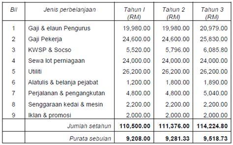format pengiraan gaji business plan nazri ite