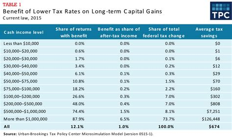 capital gains tax table what is the effect of a lower tax rate for capital gains