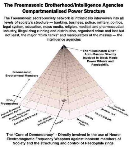 basic illuminati structure anonymous vs illuminati a structural comparison