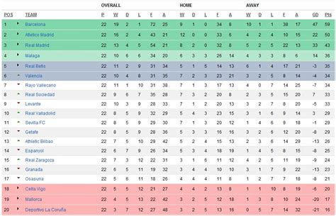 Bbva Table by Related Keywords Suggestions For Liga Bbva Table