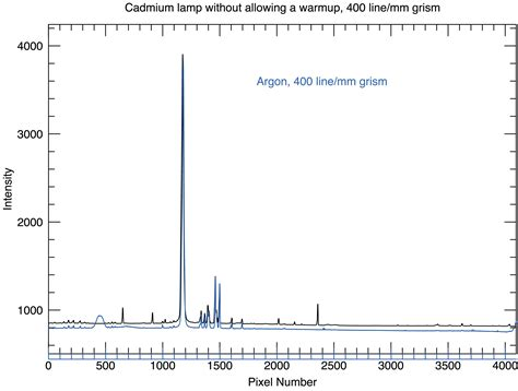 Mercury L Spectrum by Wavelength Of Spectral Lines Of Mercury Spectrum