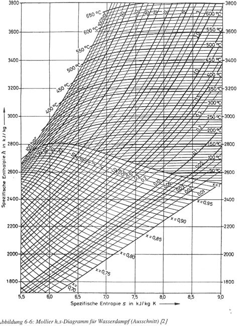 diagramme de l air humide excel diagramm mollier verk 246 rperung sch 246 nheit dlump co