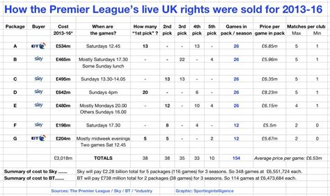 epl broadcast premier league tv rights q a including where the money
