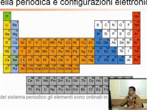 tavola periodica muta ripetizioni di chimica generale ed inorganica tavola