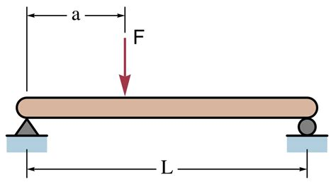 simply supported beam diagram file simple beam with offset load svg