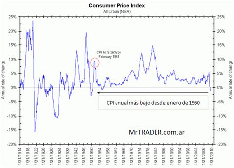 Indice De Compras De La Mba Eeuu by 205 Ndice De Precios Al Consumidor Cpi De Ee Uu El M 225 S