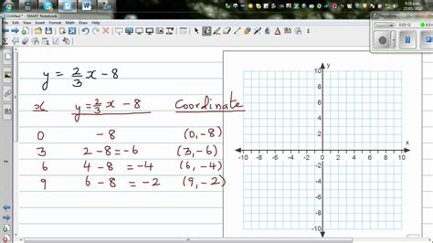 y 4x 2 table graphing y 2x 3 8 by a table of values and