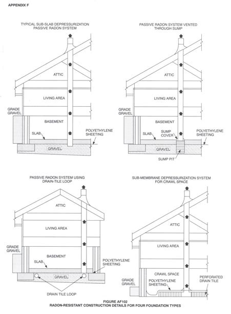 different types of house foundations building foundation types