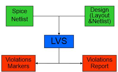 layout verification in vlsi vlsi basic layout vs schematic verification lvs