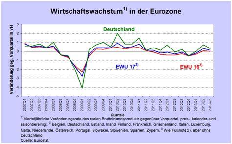 seit wann ist deutschland in der eu ohne wendepunkt in der wirtschaftspolitik kein wendepunkt
